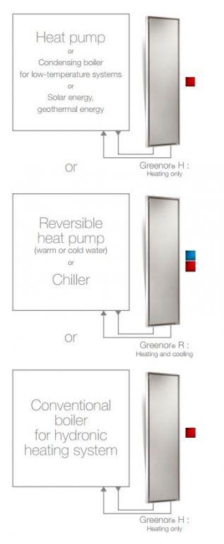 Greenor® Ventilátory - blok 10
